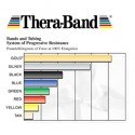 Banda elástica Thera-Band